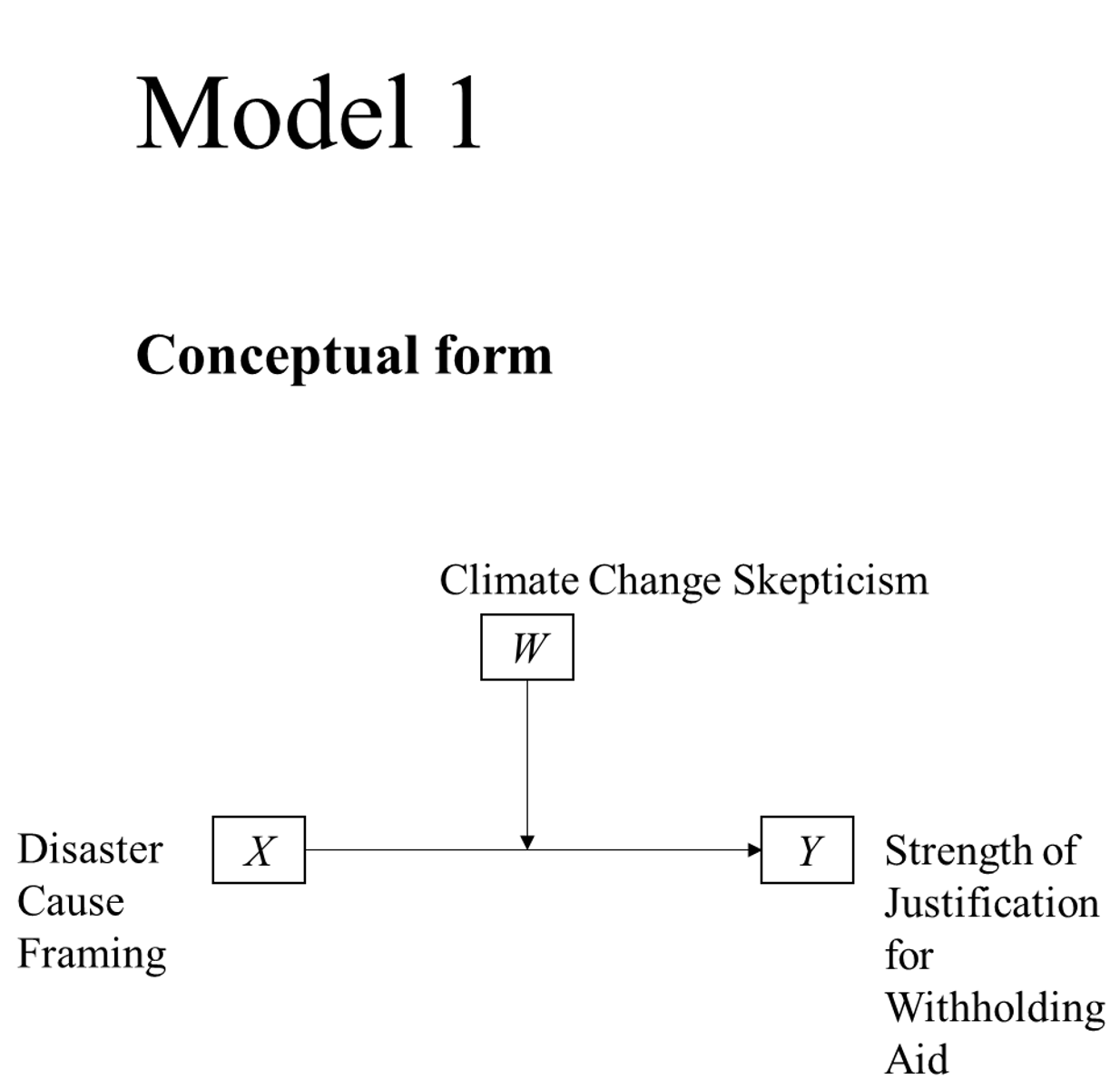 PRODUCT V3 Model 1 Moderation (dich IV in legend - cont W on x-axis)